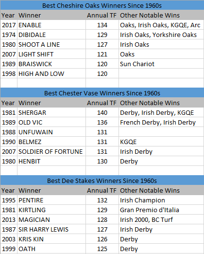 Best winners of Chester Classic trials since 60s.